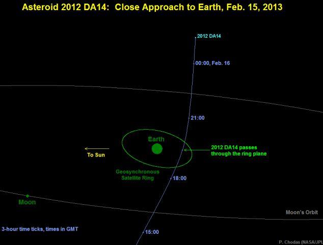 -terra-asteroide, NASA, satelliti-01
